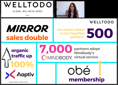 Welltodo reports that wellness went digital during lockdown, and industry insiders say much of it will stay.